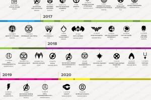 График выхода супергеройских фильмов вплоть до 2020 года